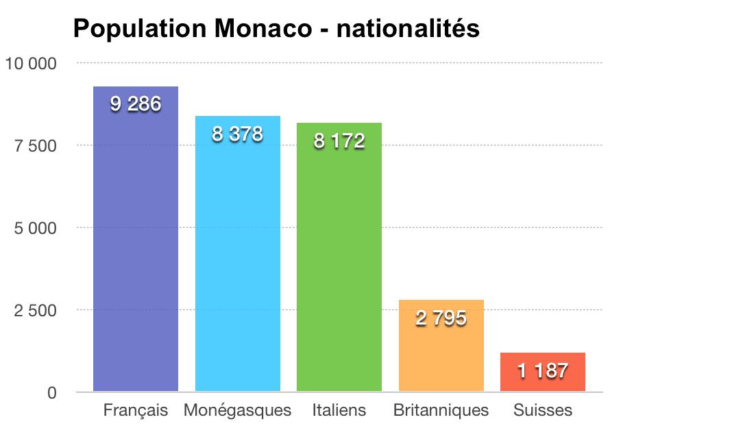 population monaco